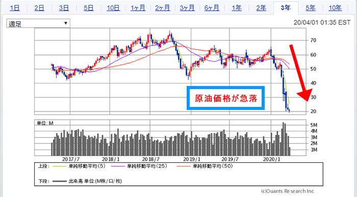 原油 ブル 株価 掲示板