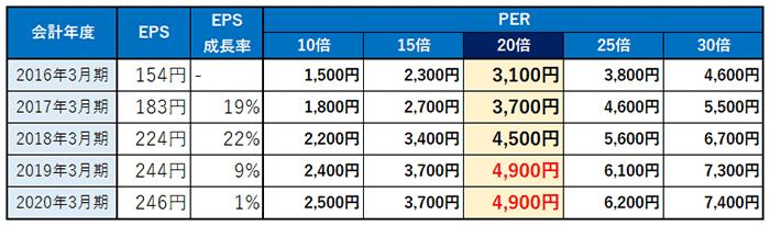 メンテナンス 株価 共立
