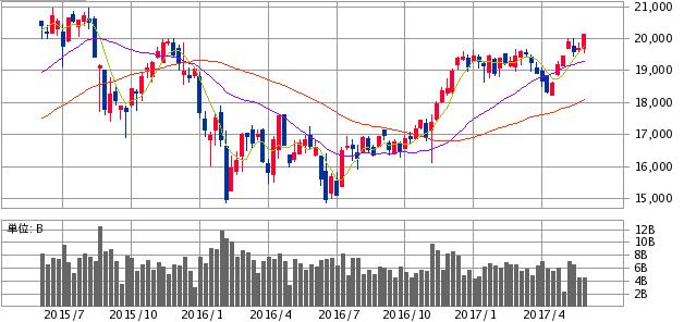 株価 と 平均 は 日経