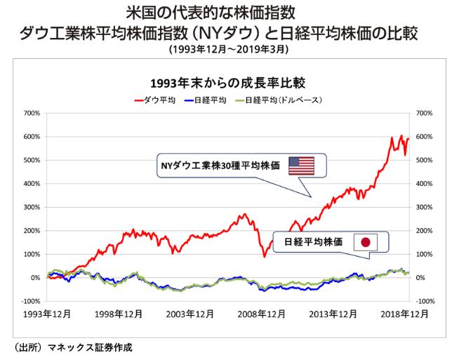 証券 株価 マネックス