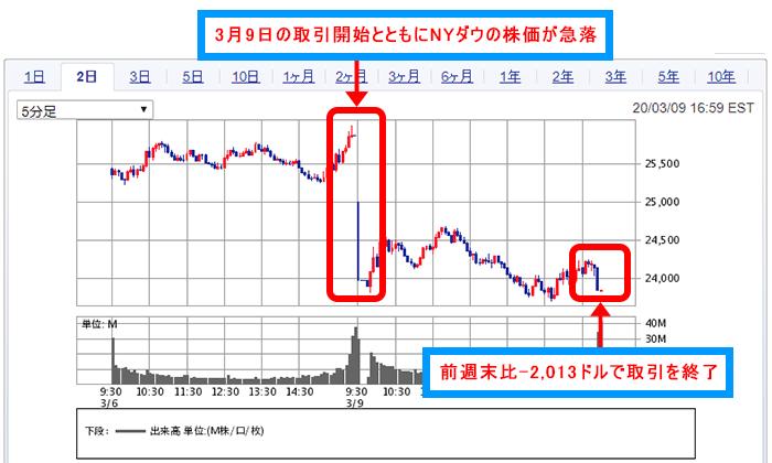 ガス 株価 推移 東京