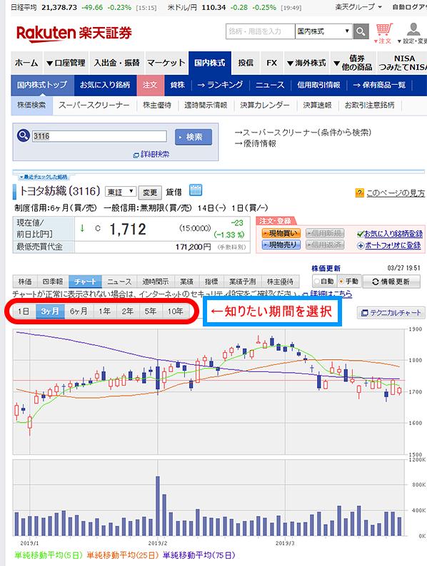 トヨタ 紡織 株価